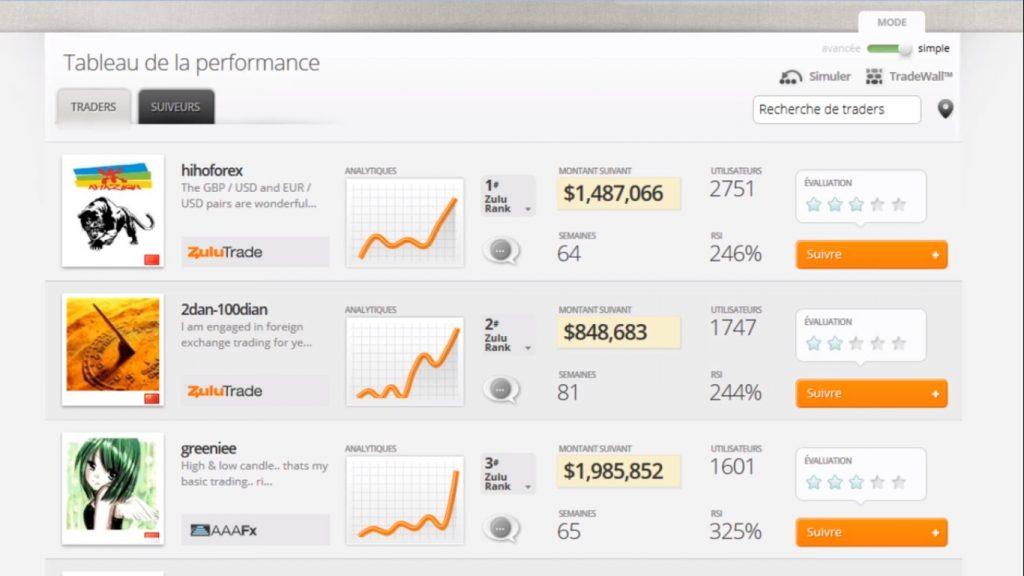 zulutrade plataforma de trading social