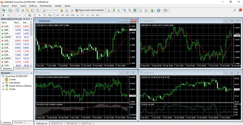 FXTM Plataformas de negociación MT4
