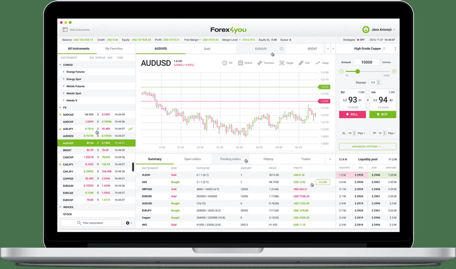 Forex4you Desktop