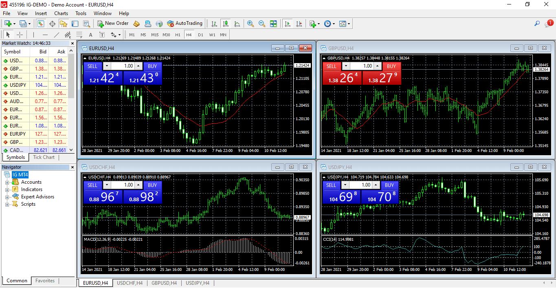IG Markets Plataformas de negociación MetaTrader 4