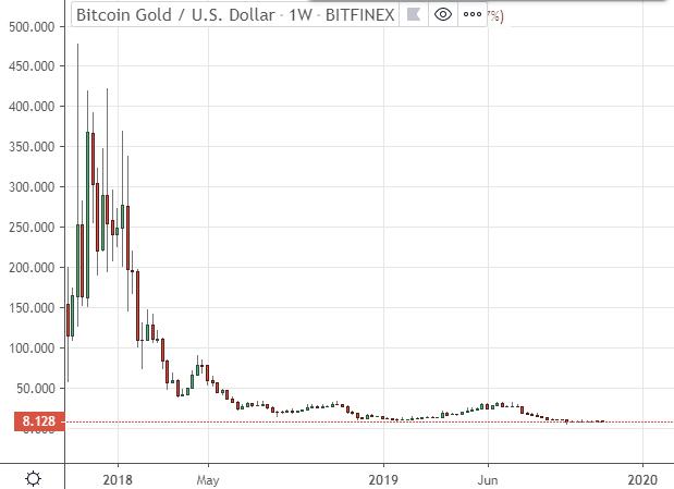Revisión de Bitcoin Gold Comprar bajo y vender alto