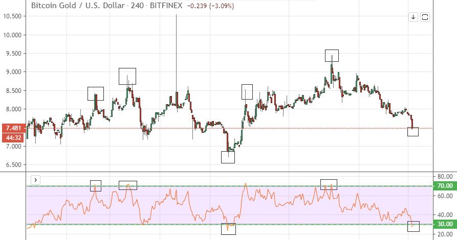 Revisión de Bitcoin Gold Operar con Bitcoin Gold